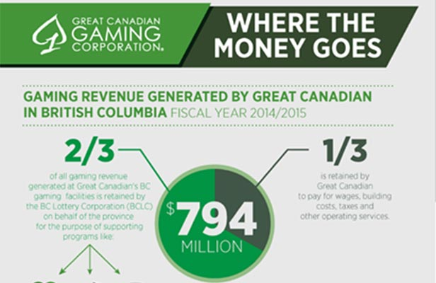 where-bc-gaming-revenue-goes-great-canadian-gaming-web